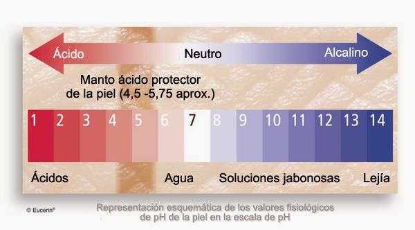 representación ph para tu piel